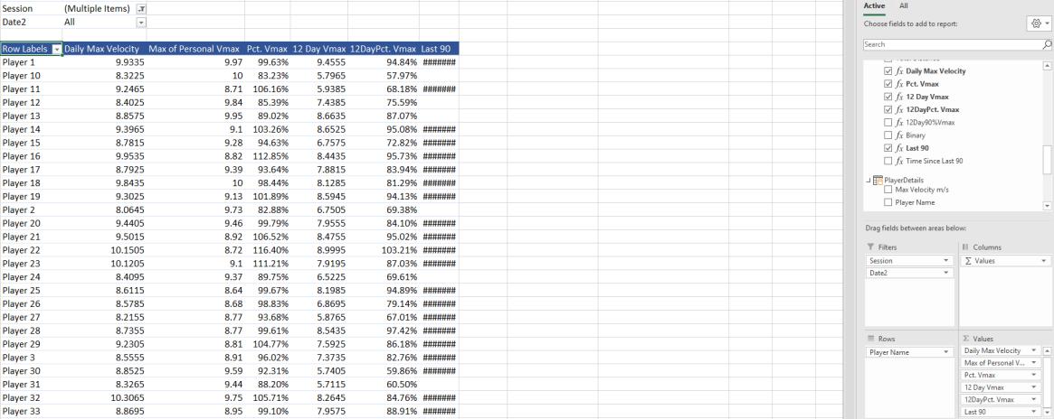 Using PowerPivot To Analyse Velocity Data: 2